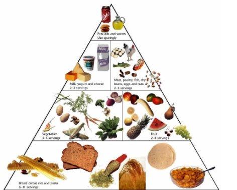 Uitati de diete - dietele va pot face grasi si imbolnavi de depresie