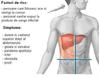 Congestie hepatica (hepatita si icter)